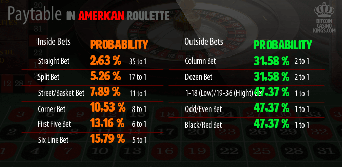 Paytable, roulette rules and probabilities in American roulette.