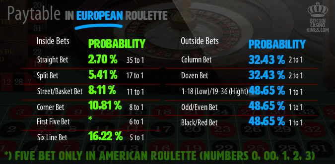 Paytable and probabilities in European roulette.