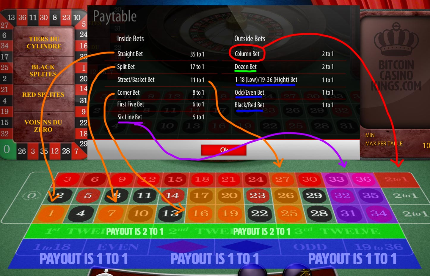 Roulette rules in clear infographic image and payouts.