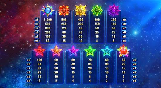 Paytable of Magic Stars 9