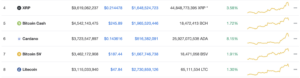 Bitcoin is rising and so too are the Altcoins. Could this be the start of alt season?
