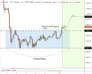 Bitcoin is bouncing off support and looks set for an $11k push